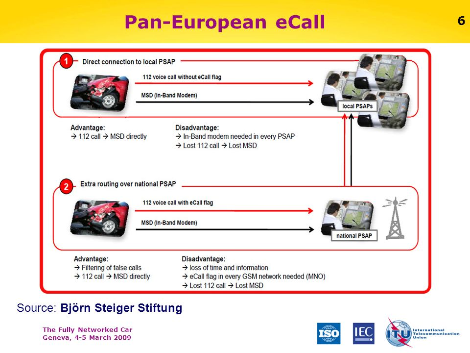The Fully Networked Car Geneva, 4-5 March 2009 6 Pan-European eCall Source: Björn Steiger Stiftung