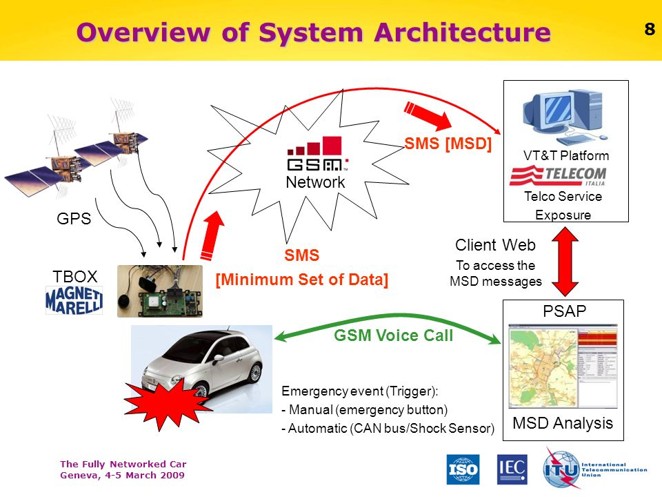 The Fully Networked Car Geneva, 4-5 March 2009 8 Overview of System Architecture 8 GPS Network Telco Service Exposure VT&T Platform SMS [Minimum Set o