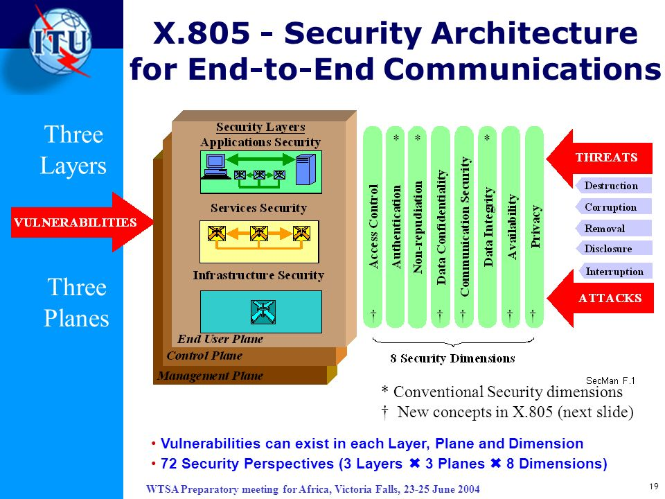 WTSA Preparatory meeting for Africa, Victoria Falls, 23-25 June 2004 19 X.805 - Security Architecture for End-to-End Communications *** * Conventional