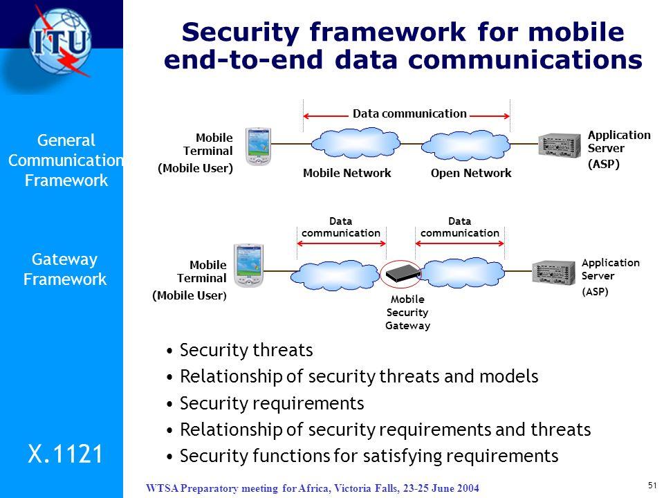 WTSA Preparatory meeting for Africa, Victoria Falls, 23-25 June 2004 51 Mobile NetworkOpen Network Data communication Application Server (ASP) Mobile