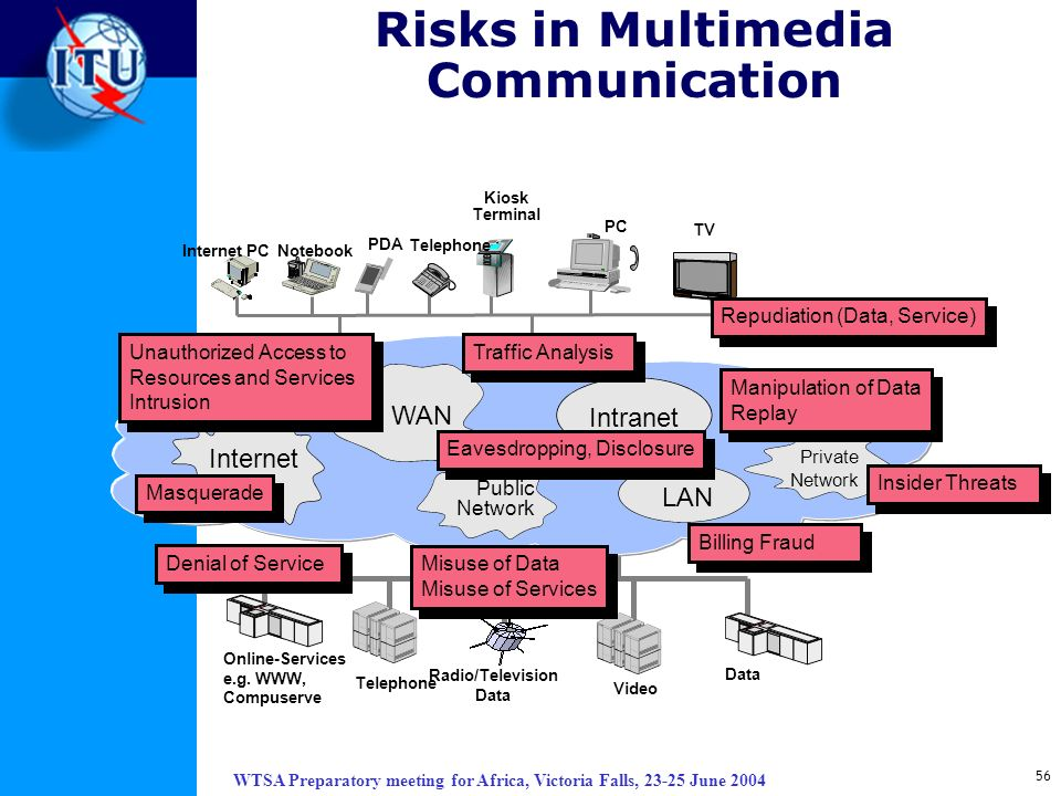 WTSA Preparatory meeting for Africa, Victoria Falls, 23-25 June 2004 56 Risks in Multimedia Communication Internet PC PDA Notebook PC Telephone TV Kio