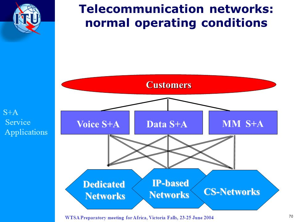 WTSA Preparatory meeting for Africa, Victoria Falls, 23-25 June 2004 70 Telecommunication networks: normal operating conditionsCustomers Voice S+AData
