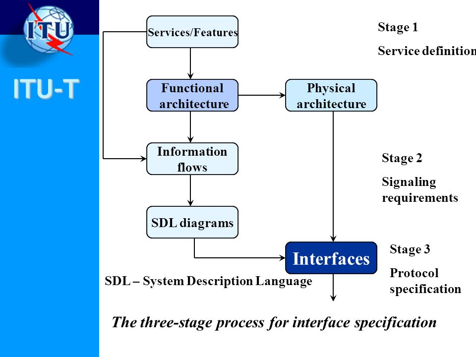 ITU-T The three-stage process for interface specification Physical architecture Interfaces SDL diagrams Information flows Functional architecture Serv