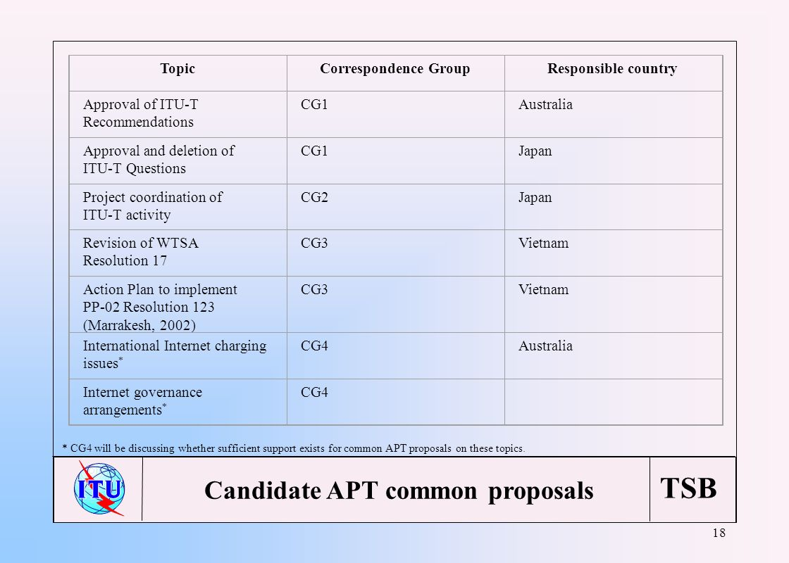 TSB 18 Candidate APT common proposals TopicCorrespondence GroupResponsible country Approval of ITU-T Recommendations CG1Australia Approval and deletio