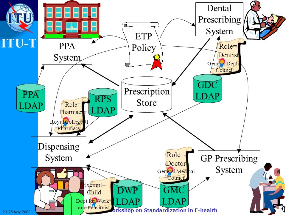 ITU-T 11 23-25 May 2003 Workshop on Standardization in E-health Prescription Store ETP Policy GP Prescribing System Dispensing System PPA System PPA LDAP GMC LDAP RPS LDAP DWP LDAP Dental Prescribing System GDC LDAP Dept for Work and Pensions Exempt= Child Role= Dentist General Dental Council Role= Pharmacist Royal CollegeOf Pharmacy Role= Doctor General Medical Council