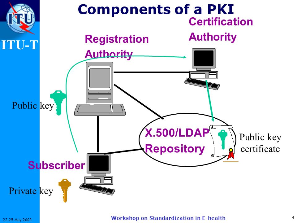 ITU-T 4 23-25 May 2003 Workshop on Standardization in E-health X.500/LDAP Repository Registration Authority Subscriber Certification Authority Components of a PKI Public key Private key Public key certificate