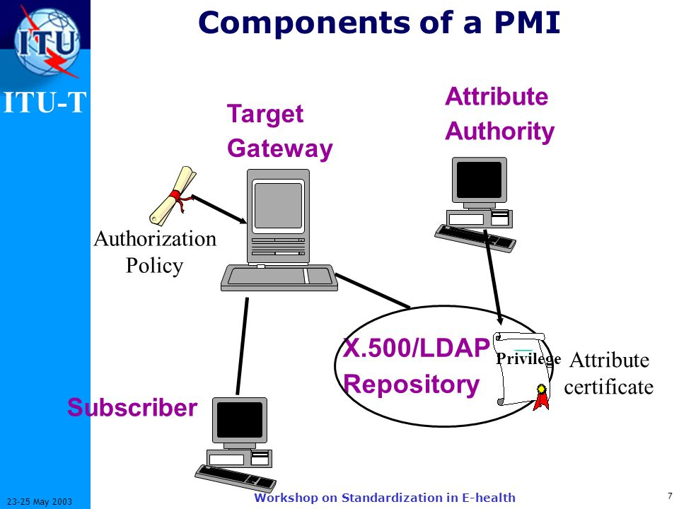 ITU-T 7 23-25 May 2003 Workshop on Standardization in E-health Components of a PMI X.500/LDAP Repository Attribute Authority Attribute certificate Subscriber Target Gateway Privilege Authorization Policy