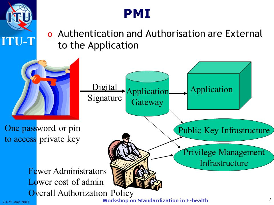 ITU-T 8 23-25 May 2003 Workshop on Standardization in E-health PMI o Authentication and Authorisation are External to the Application One password or pin to access private key Fewer Administrators Lower cost of admin Overall Authorization Policy Digital Signature Public Key Infrastructure Application Gateway Privilege Management Infrastructure