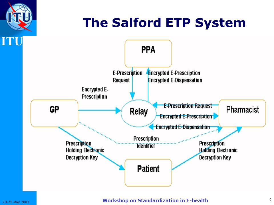 ITU-T 9 23-25 May 2003 Workshop on Standardization in E-health The Salford ETP System