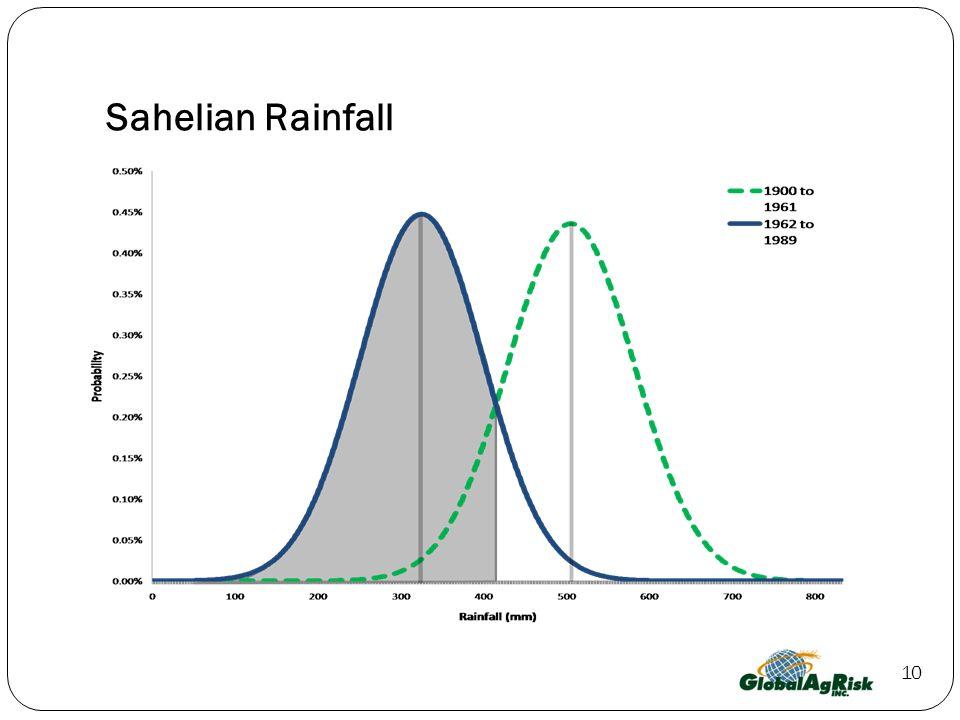 10 Sahelian Rainfall