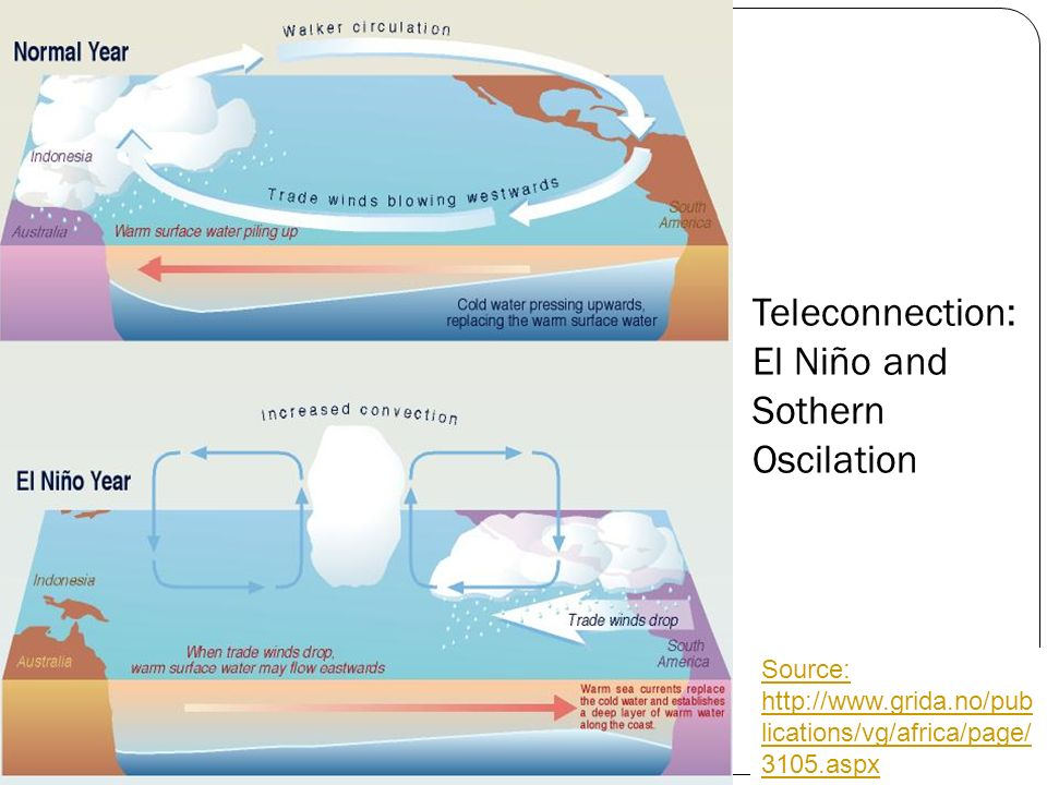 31 Source: http://www.grida.no/pub lications/vg/africa/page/ 3105.aspx Teleconnection: El Niño and Sothern Oscilation
