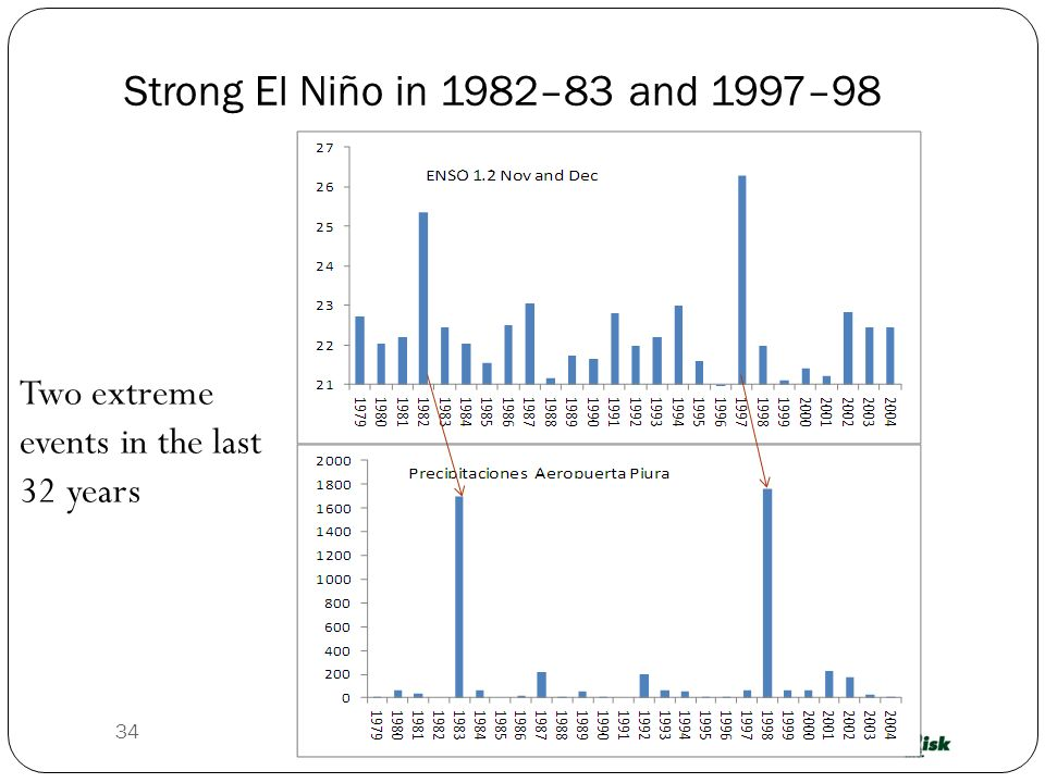 34 Two extreme events in the last 32 years Strong El Niño in 1982–83 and 1997–98
