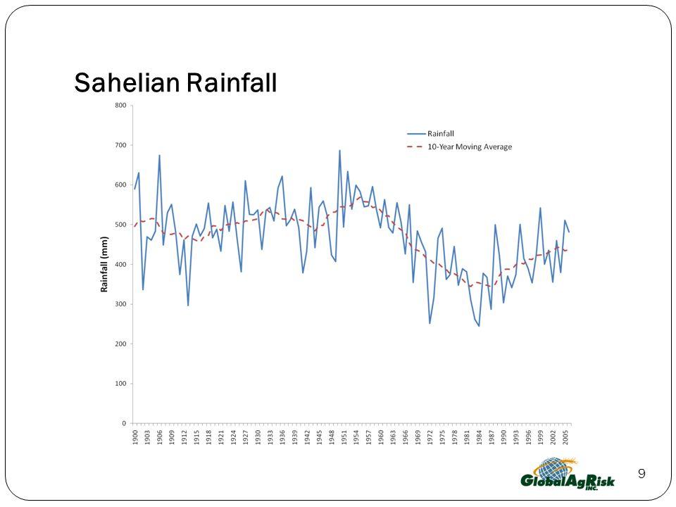 9 Sahelian Rainfall
