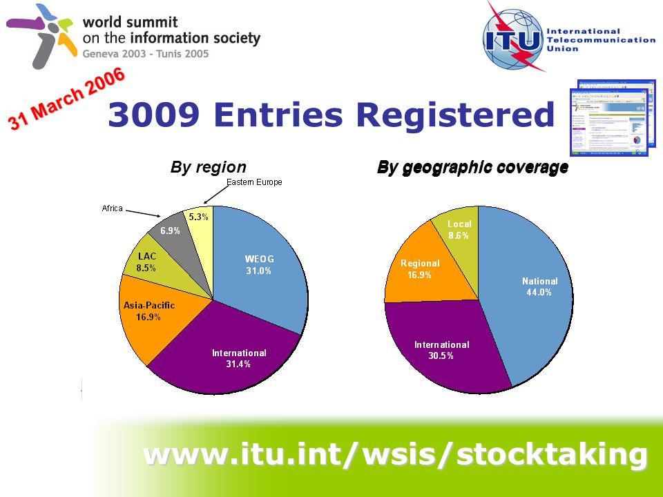 3009 Entries Registered www.itu.int/wsis/stocktaking 31 March 2006 By geographic coverage By region