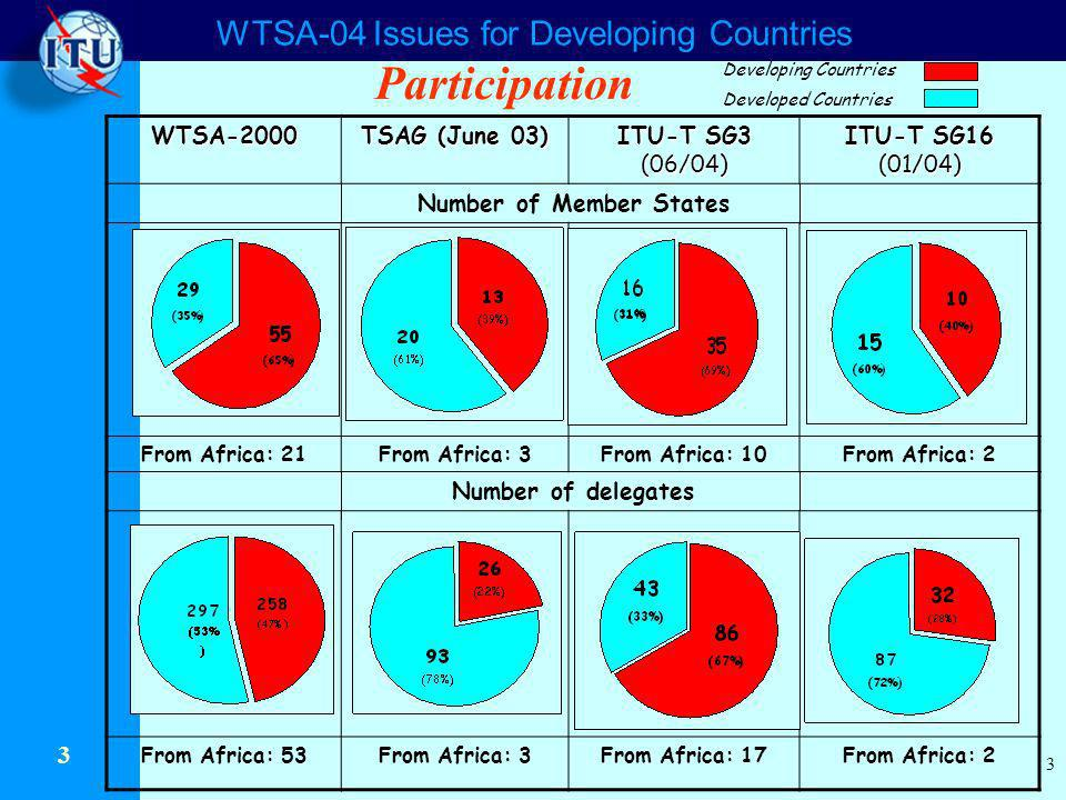 WTSA-04 Issues for Developing Countries 3 3 WTSA-2000 TSAG (June 03) ITU-T SG3 (06/04) ITU-T SG16 (01/04) Number of Member States From Africa: 21From