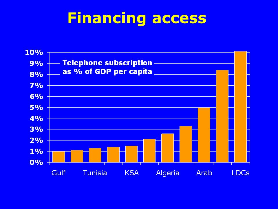 Financing access
