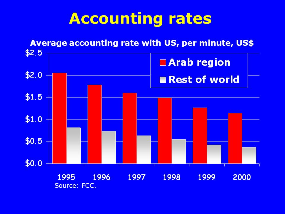 Accounting rates Source: FCC. Average accounting rate with US, per minute, US$