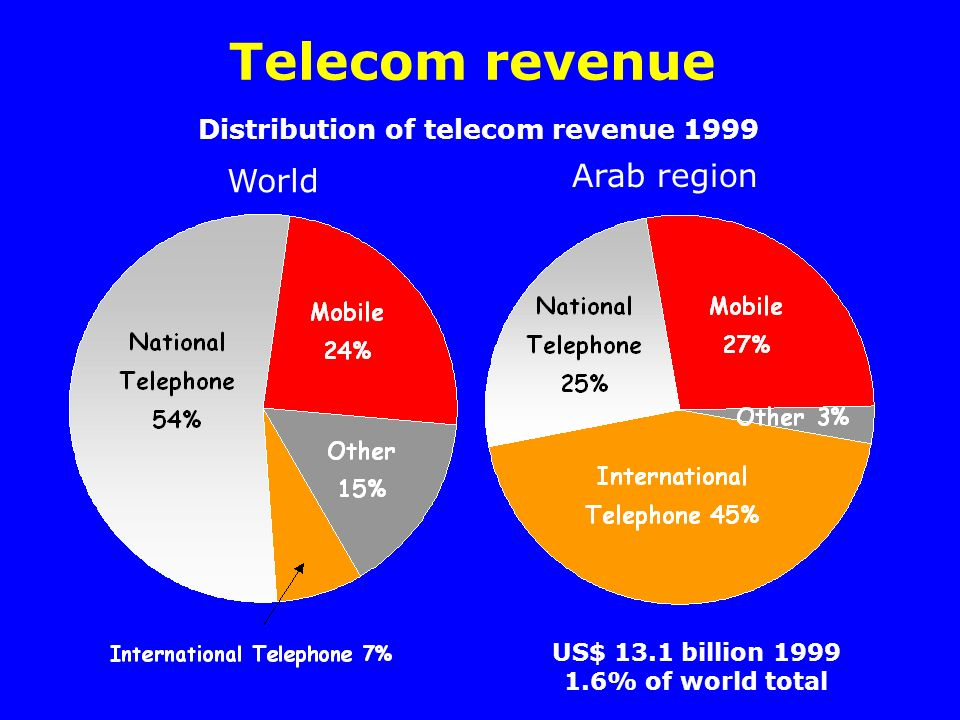 Telecom revenue US$ 13.1 billion % of world total World Distribution of telecom revenue 1999 Arab region