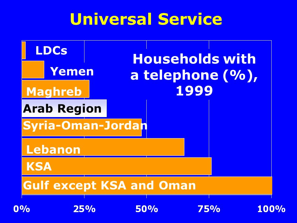 Universal Service Households with a telephone (%), 1999 Gulf except KSA and Oman KSA Lebanon Syria-Oman-Jordan Maghreb Yemen LDCs Arab Region