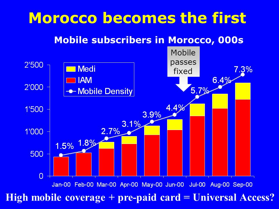 Morocco becomes the first Mobile subscribers in Morocco, 000s Mobile passes fixed High mobile coverage + pre-paid card = Universal Access