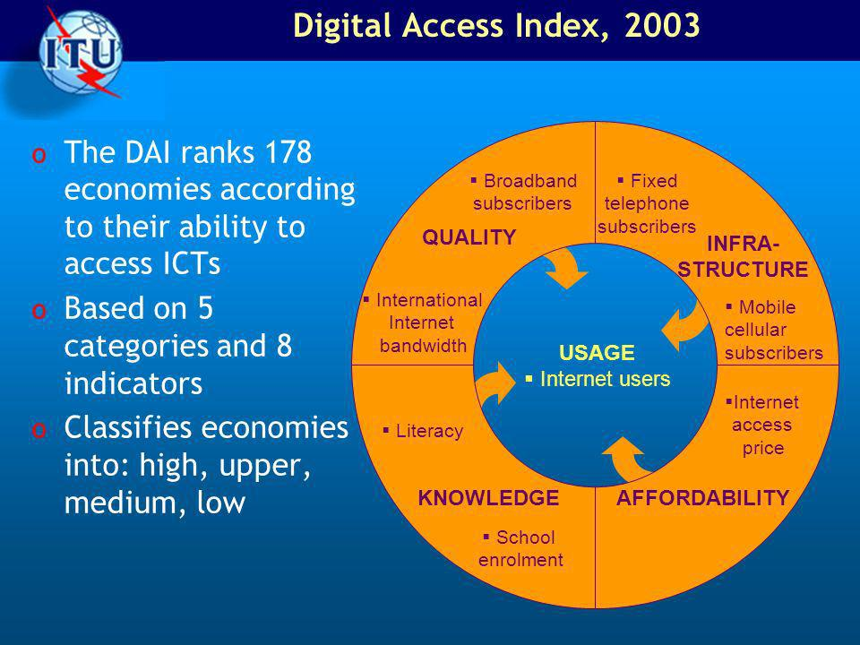 USAGE Internet users INFRA- STRUCTURE AFFORDABILITYKNOWLEDGE QUALITY Fixed telephone subscribers Mobile cellular subscribers Broadband subscribers International Internet bandwidth Internet access price School enrolment Literacy Digital Access Index, 2003 o The DAI ranks 178 economies according to their ability to access ICTs o Based on 5 categories and 8 indicators o Classifies economies into: high, upper, medium, low
