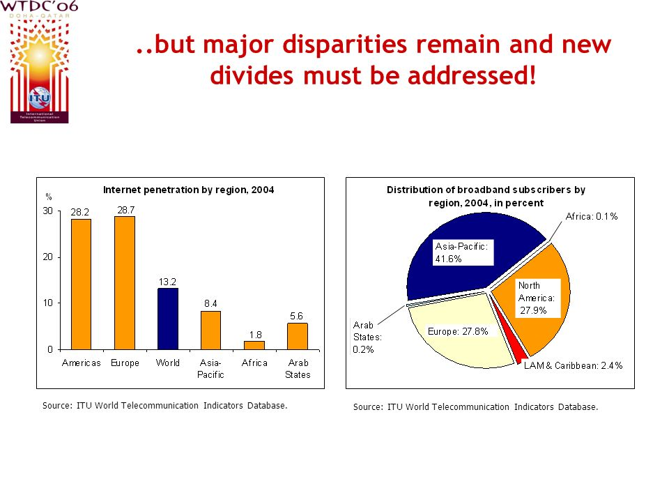 ..but major disparities remain and new divides must be addressed! Source: ITU World Telecommunication Indicators Database.