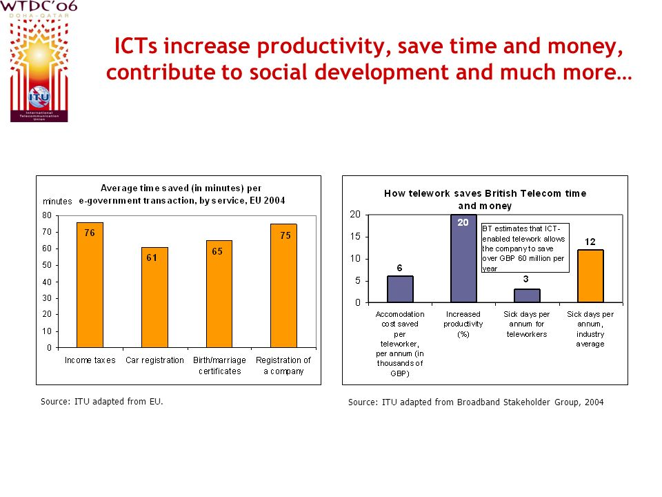 ICTs increase productivity, save time and money, contribute to social development and much more… Source: ITU adapted from Broadband Stakeholder Group,