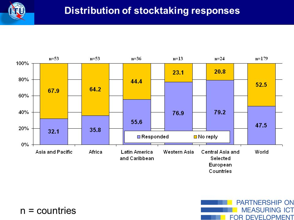 n = countries Distribution of stocktaking responses