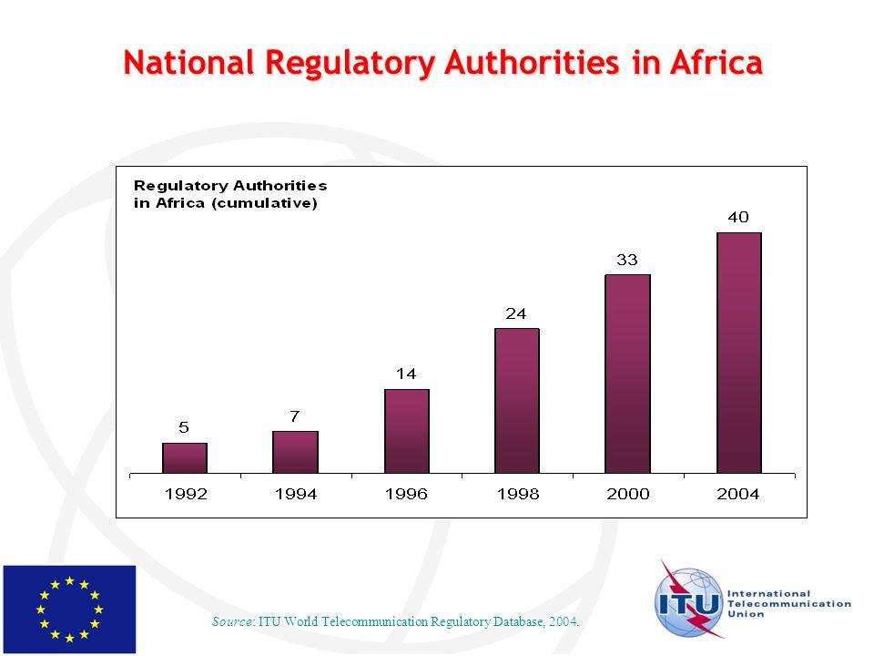 National Regulatory Authorities in Africa Source: ITU World Telecommunication Regulatory Database, 2004.