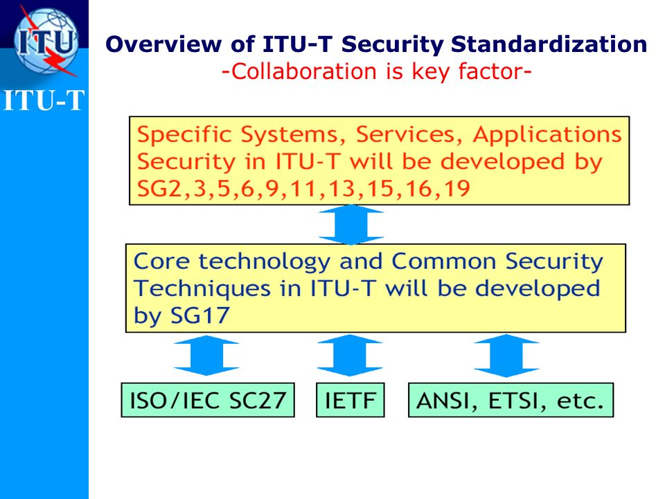 ITU-T Overview of ITU-T Security Standardization -Collaboration is key factor-