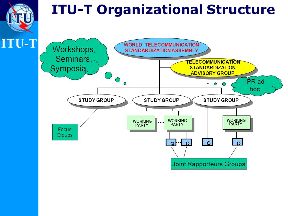 ITU-T ITU-T Organizational Structure WORKING PARTY Q WORKING PARTY WORKING PARTY WORLD TELECOMMUNICATION STANDARDIZATION ASSEMBLY WORLD TELECOMMUNICAT