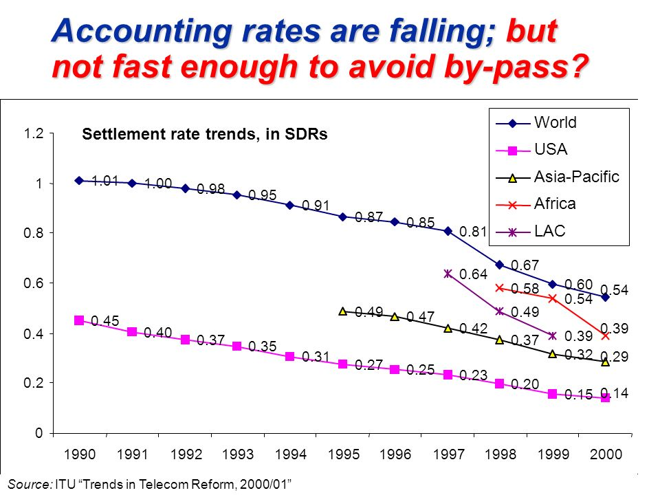 Accounting rates are falling; but not fast enough to avoid by-pass.