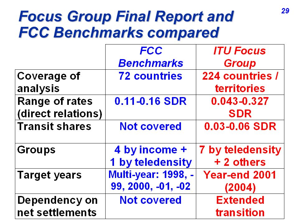 Focus Group Final Report and FCC Benchmarks compared 29
