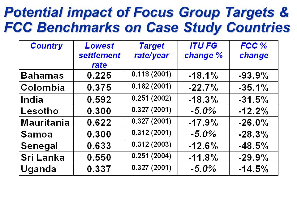 Potential impact of Focus Group Targets & FCC Benchmarks on Case Study Countries