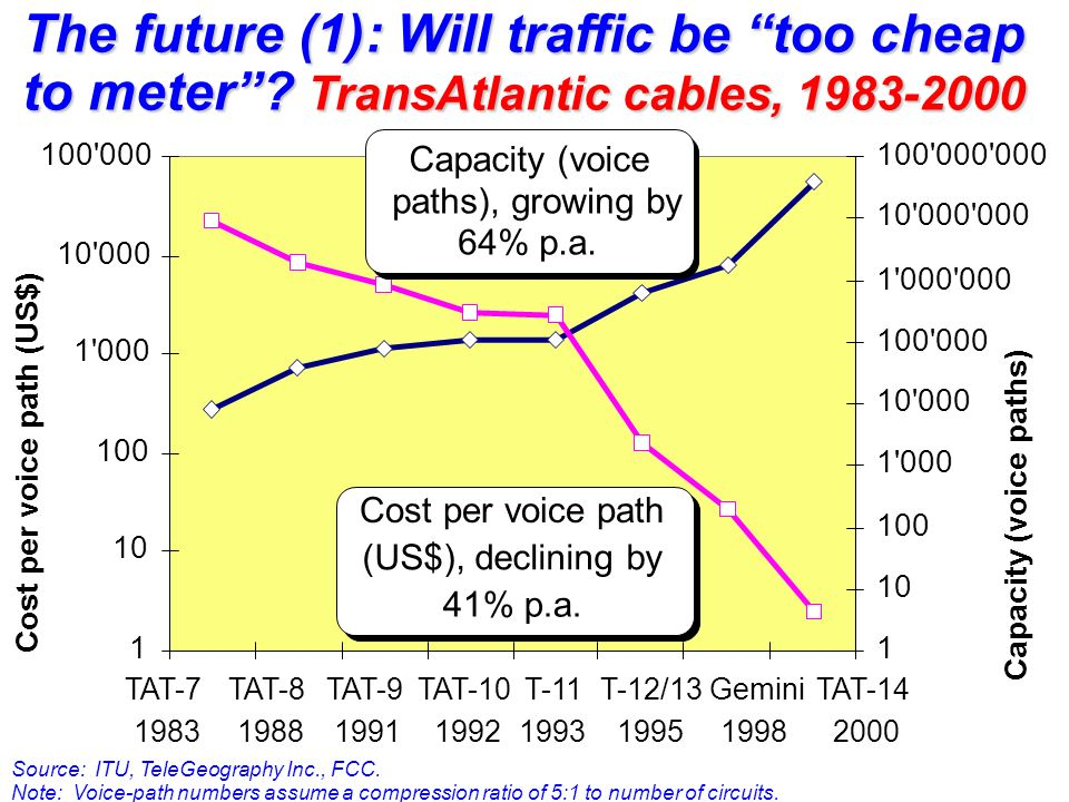 TAT TAT TAT TAT T T-12/ Gemini 1998 TAT Cost per voice path (US$) Capacity (voice paths) Cost per voice path (US$), declining by 41% p.a.