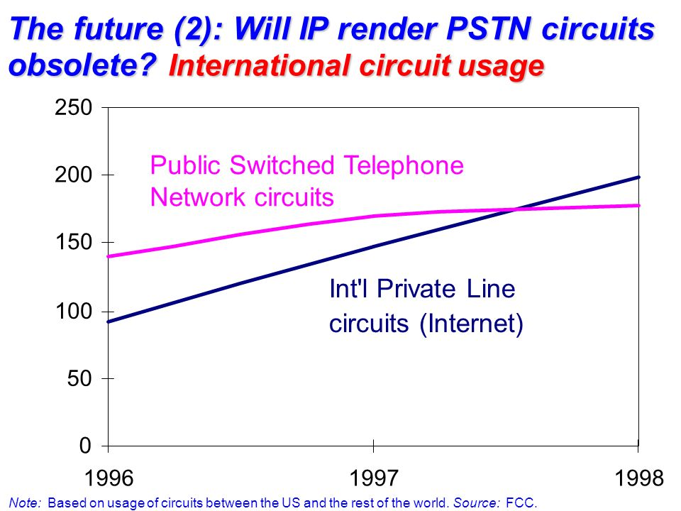 The future (2): Will IP render PSTN circuits obsolete? International circuit usage Note: Based on usage of circuits between the US and the rest of the