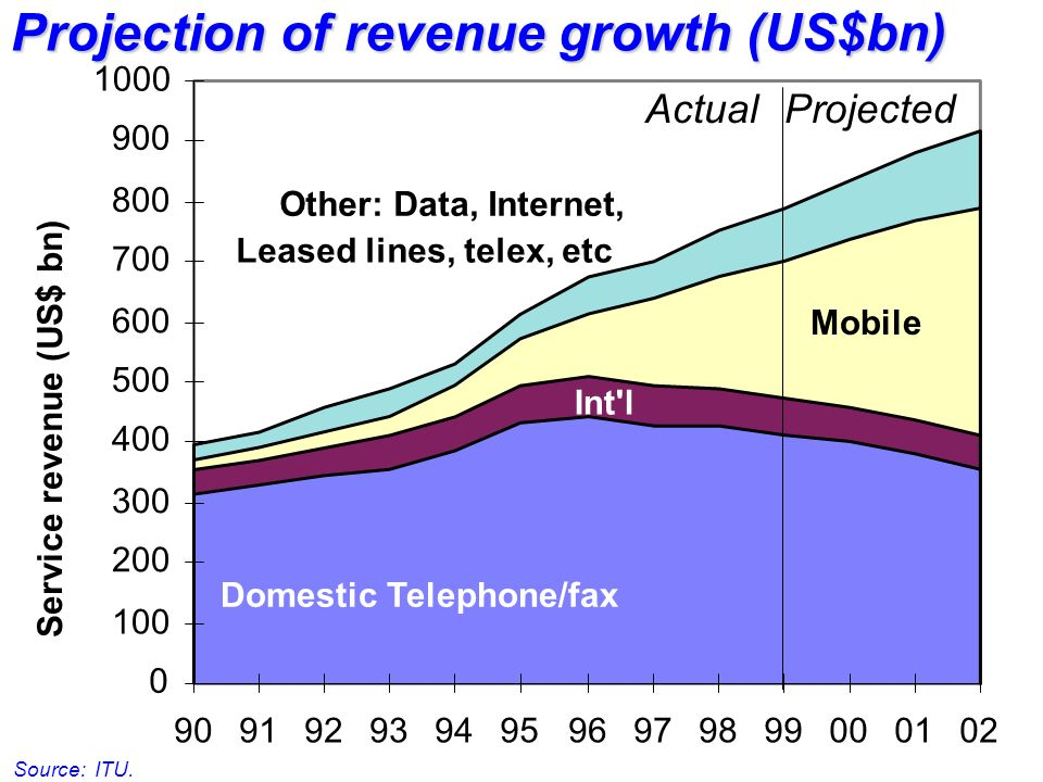 Service revenue (US$ bn) ActualProjected Domestic Telephone/fax Int l Mobile Other: Data, Internet, Leased lines, telex, etc Projection of revenue growth (US$bn) Source: ITU.