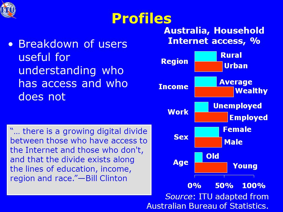 Profiles Breakdown of users useful for understanding who has access and who does not … there is a growing digital divide between those who have access to the Internet and those who don t, and that the divide exists along the lines of education, income, region and race.Bill Clinton Source: ITU adapted from Australian Bureau of Statistics.