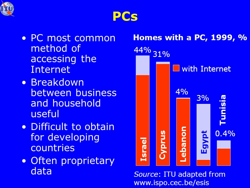 PCs PC most common method of accessing the Internet Breakdown between business and household useful Difficult to obtain for developing countries Often proprietary data Source: ITU adapted from www.ispo.cec.be/esis Cyprus 31% Homes with a PC, 1999, %with Internet Lebanon 4% Egypt 3% Tunisia 0.4% 44% Israel