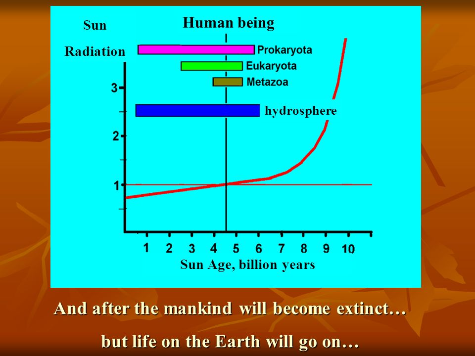 And after the mankind will become extinct… but life on the Earth will go on… Sun Age, billion years Sun Radiation hydrosphere Human being