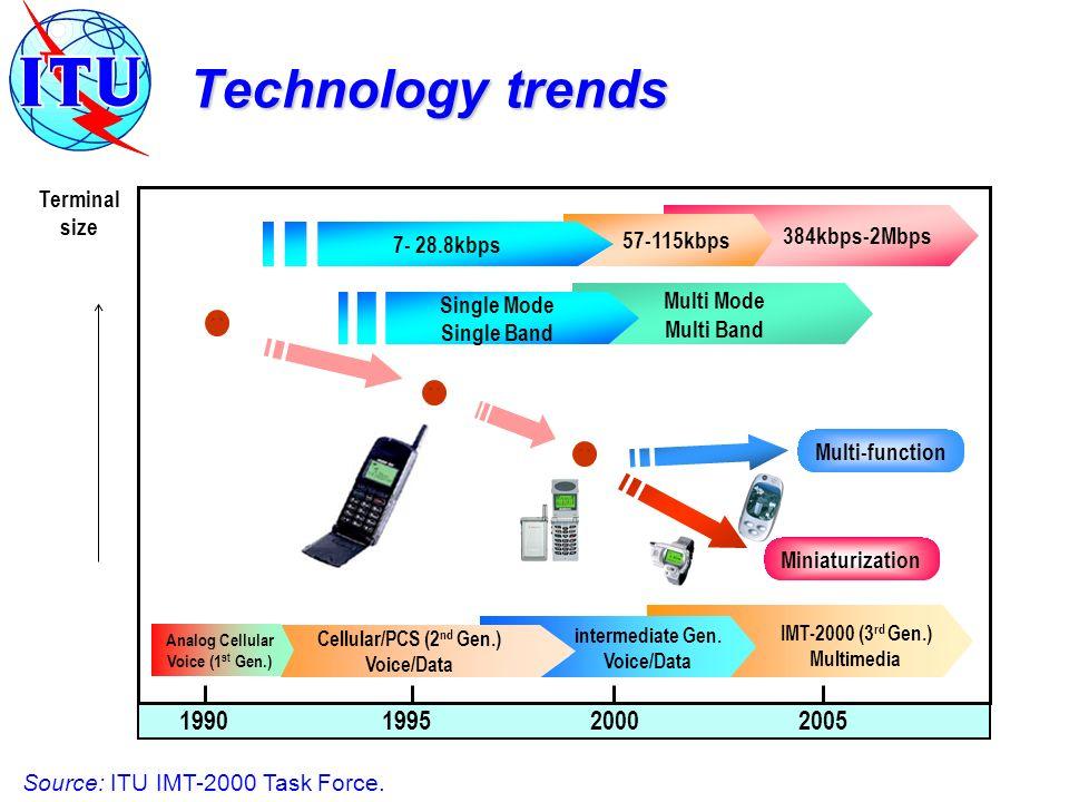 1990 1995 2000 2005 Terminal size Multi-function Miniaturization IMT-2000 (3 rd Gen.) Multimedia intermediate Gen.