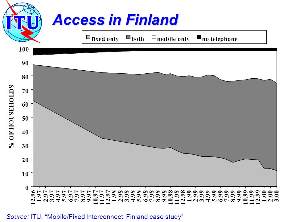 Access in Finland 0 10 20 30 40 50 60 70 80 90 100 12.96 1.972.973.974.975.976.977.978.979.97 10.9711.9712.97 1.982.983.984.985.986.987.988.989.98 10.