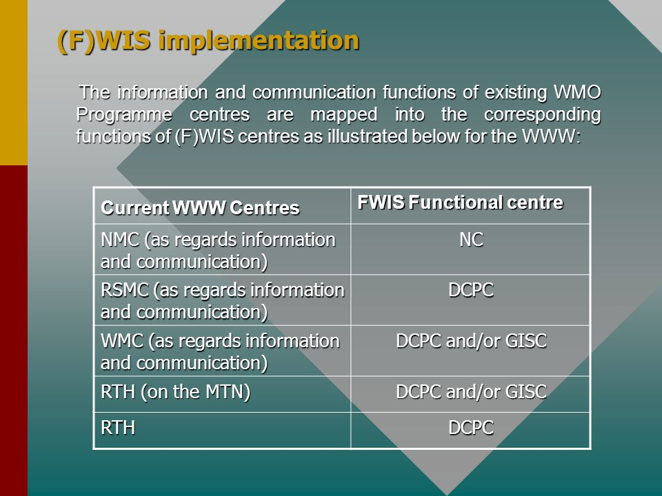 (F)WIS implementation The information and communication functions of existing WMO Programme centres are mapped into the corresponding functions of (F)