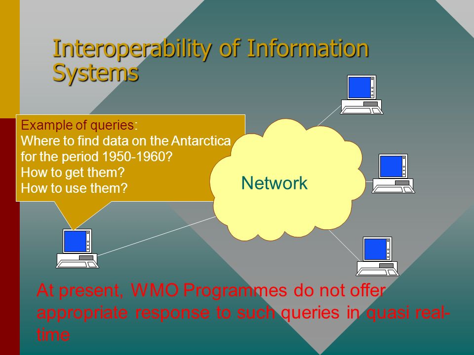 Interoperability of Information Systems NETWORK Network Example of queries: Where to find data on the Antarctica for the period 1950-1960? How to get