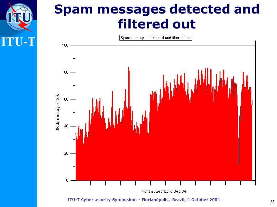 ITU-T ITU-T Cybersecurity Symposium - Florianópolis, Brazil, 4 October 2004 23 Spam messages detected and filtered out