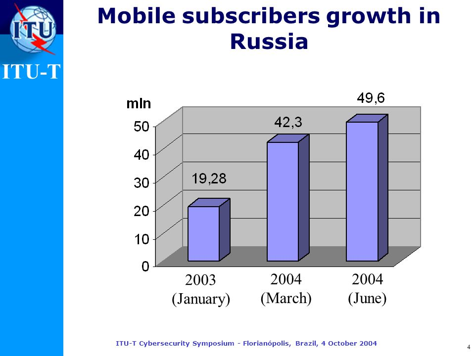 ITU-T ITU-T Cybersecurity Symposium - Florianópolis, Brazil, 4 October 2004 4 Mobile subscribers growth in Russia 2003 (January) 2004 (March) 2004 (Ju