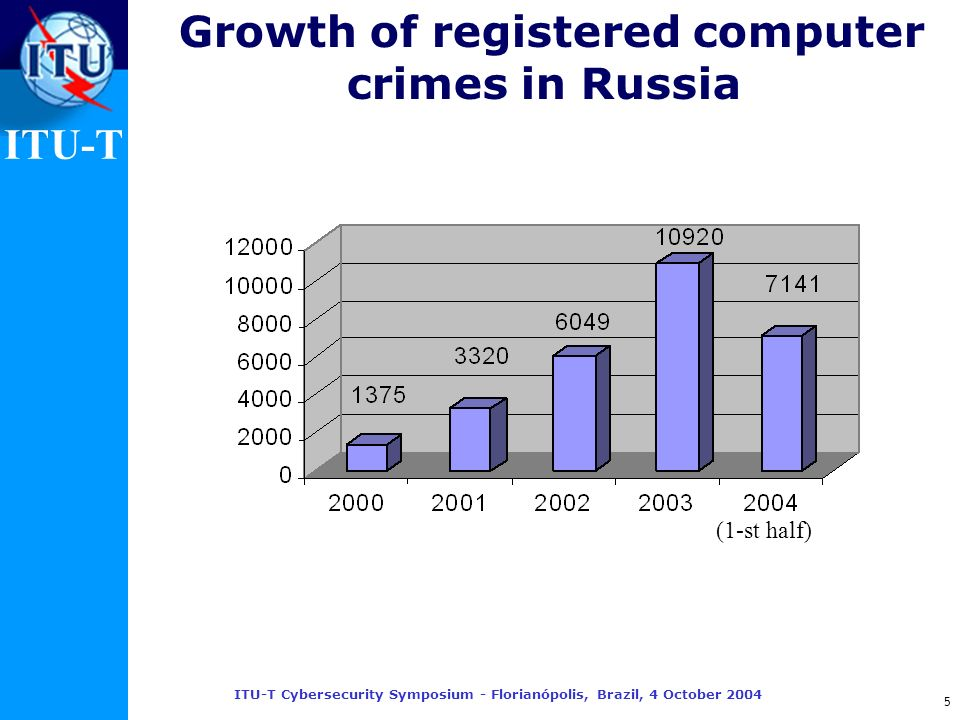 ITU-T ITU-T Cybersecurity Symposium - Florianópolis, Brazil, 4 October 2004 5 Growth of registered computer crimes in Russia (1-st half)
