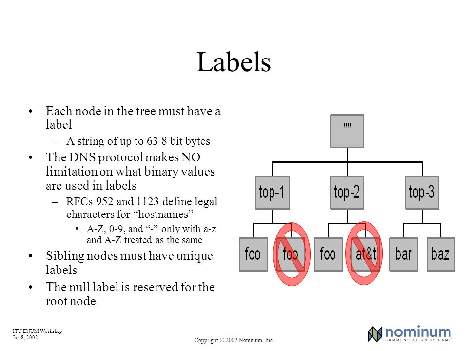 ITU ENUM Workshop Jan 8, 2002 Copyright © 2002 Nominum, Inc. Labels Each node in the tree must have a label –A string of up to 63 8 bit bytes The DNS