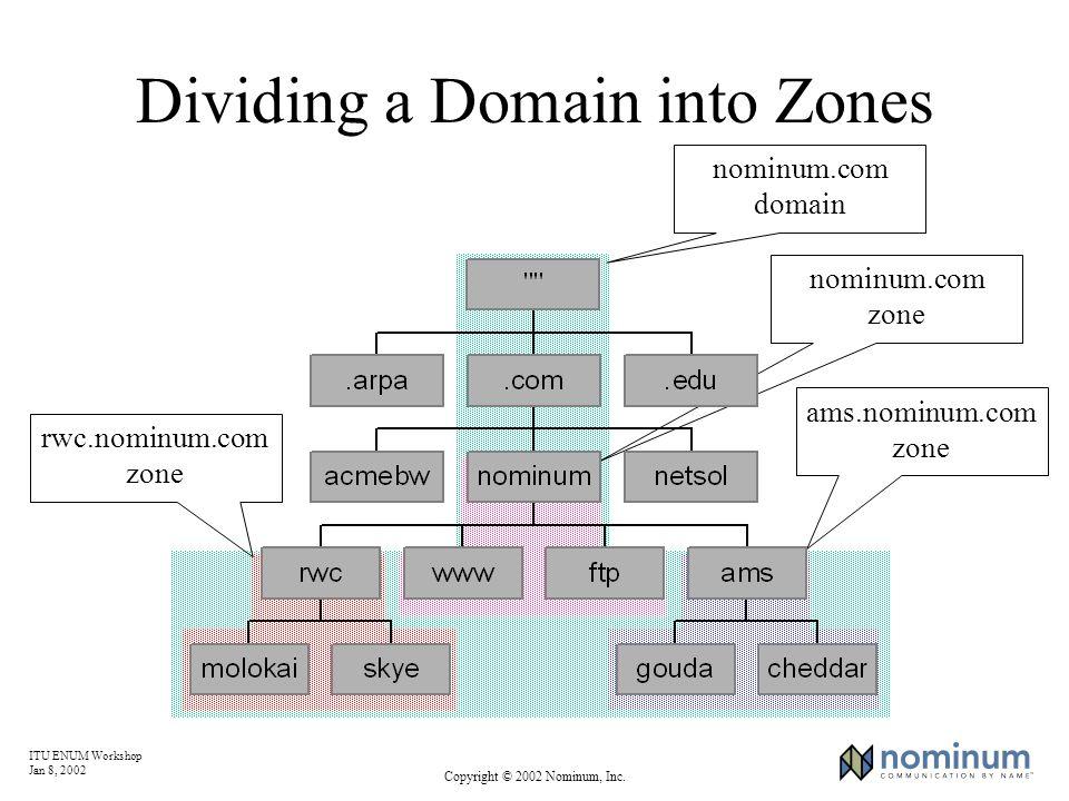 ITU ENUM Workshop Jan 8, 2002 Copyright © 2002 Nominum, Inc. Dividing a Domain into Zones nominum.com domain nominum.com zone ams.nominum.com zone rwc
