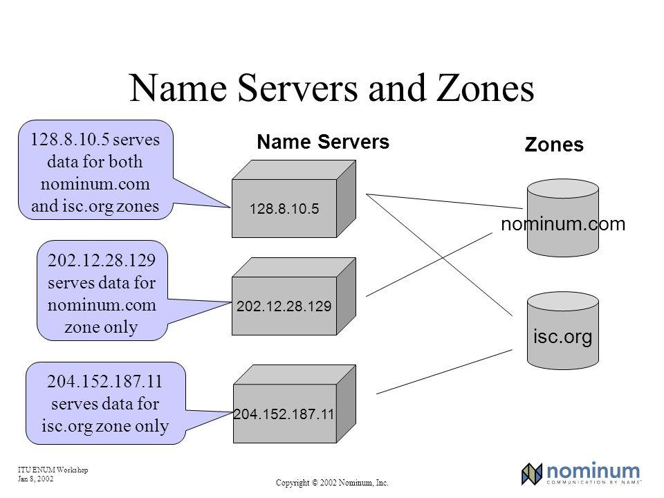 ITU ENUM Workshop Jan 8, 2002 Copyright © 2002 Nominum, Inc. Name Servers and Zones 128.8.10.5 nominum.com 204.152.187.11 202.12.28.129 Name Servers i